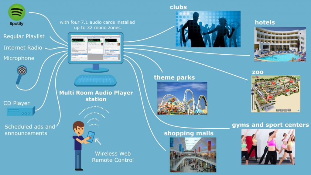 Multi Room Audio Player eignet sich perfekt für kommerzielle Verwendung